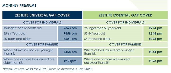 Zestlife Gap Cover for Medical Aid Members
